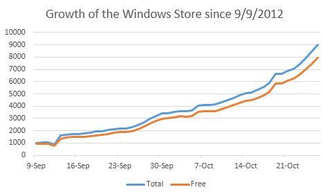 grafica con el crecimiento de la windows store