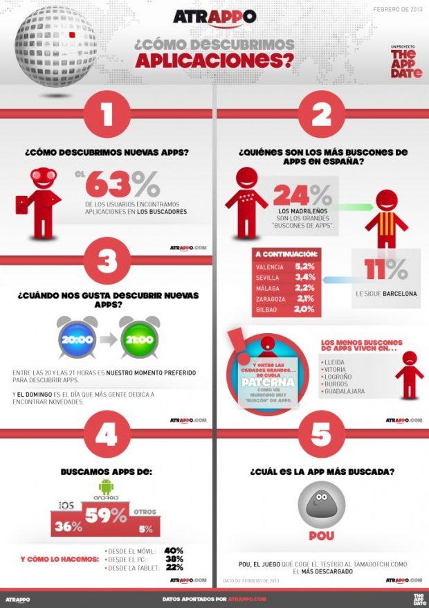 Infografia de como descubrimos una App los españoles