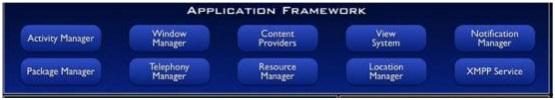 Framework de Aplicaciones en android