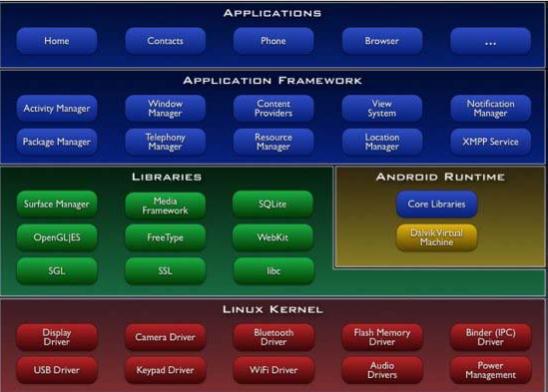 estructura de android