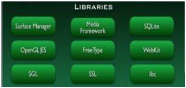 Librerías en Android