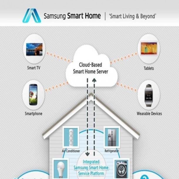 Smarthome de Samsung